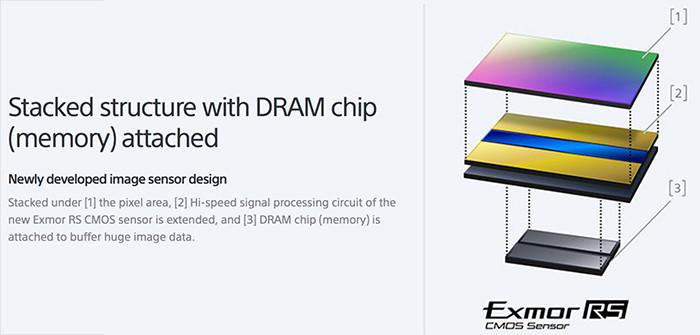 Il nuovo sensore delle RX con il chip dram on-board